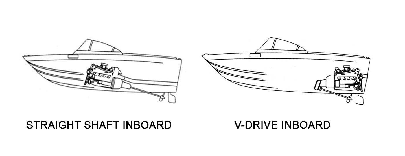 Boat Engines Explained  Different Types  Outboard Engines